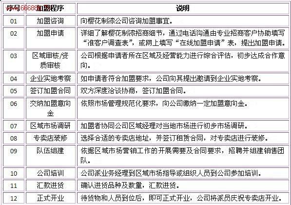 单页步骤引导 样式