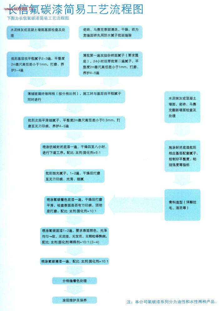 长信氟碳漆简易工艺流程图
