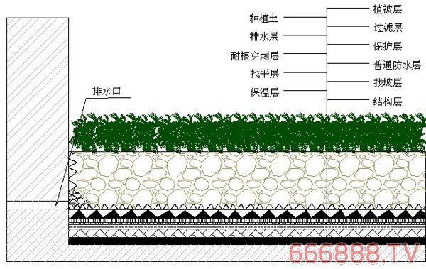 建筑防水:从多方入手做好种植屋面防水