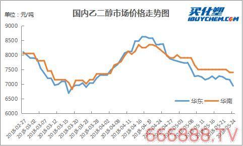 中国涂料主要原材料市场周度分析报告(5月21日-5月26日)