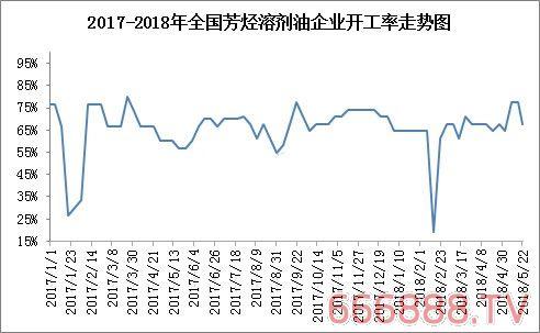 江苏地区开工率下滑 芳烃溶剂油走势坚挺