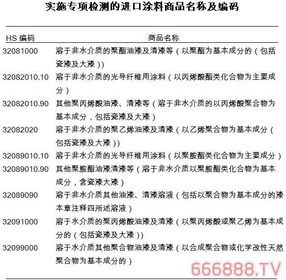 海关将对这9项进口涂料产品进行专项检查