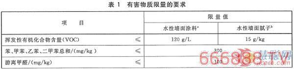 这些涂料品牌在其他地区抽检合格 为什么在深圳就不合格?