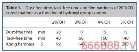 双组分水性涂料中异氰酸酯与羟基的交联反应研究【文献速递】