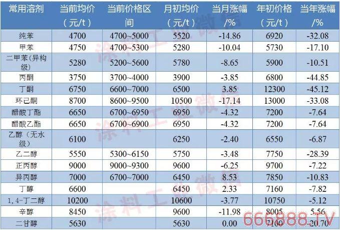 涂料常用原料最新价格(12月24日)
