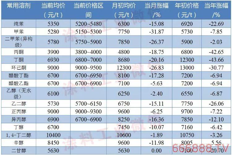 涂料常用原料最新价格(12月16日)