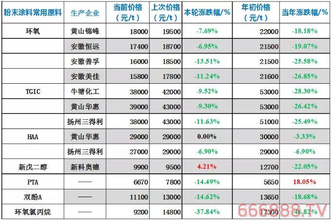 粉末涂料常用原料最新价格(12月17日)