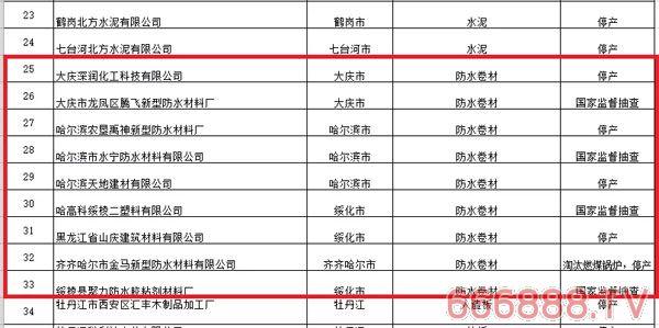 黑龙江省市监局省级监督抽查,防水卷材合格率高达100%!