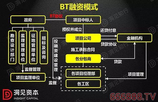 2BT(Build Transfer)即建设-移交