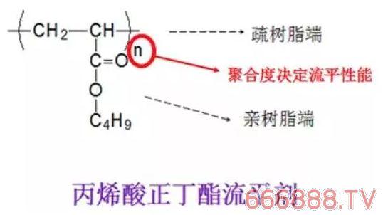 丙烯酸类流平剂的分子量、原料,合成方案选择与分析