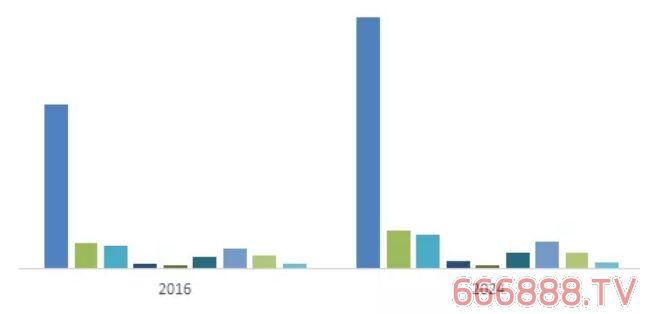 2024年水性涂料的市场规模将超过830亿欧元