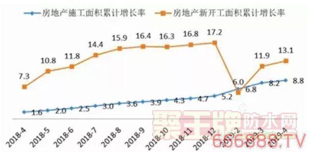 建筑防水:主营业务收入和利润总额双高涨