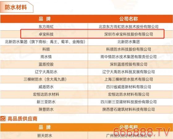 卓宝科技连续五年被评为中国房地产供应商竞争力十强